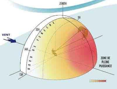 Comment fonctionne une aile de kite ?